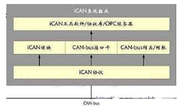 CAN-bus总线iCAN网络在工程机械控制系统中的应用研究