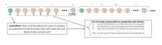 基于AI和DPoS共识算法的Velas区块链交易...