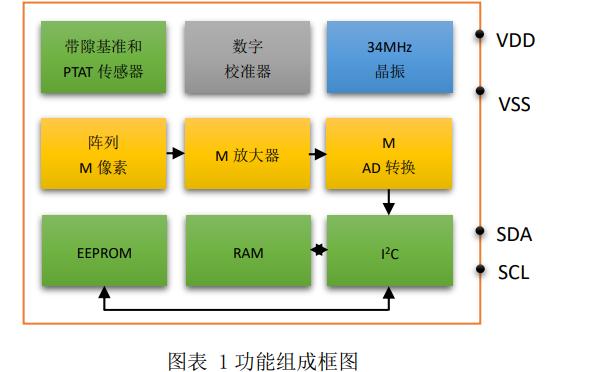 MLX90640系列红外温度传感器的中文数据手册免费下载
