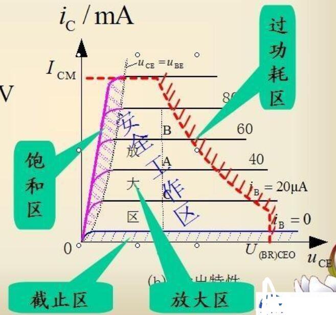 三極管如何實現通斷控制