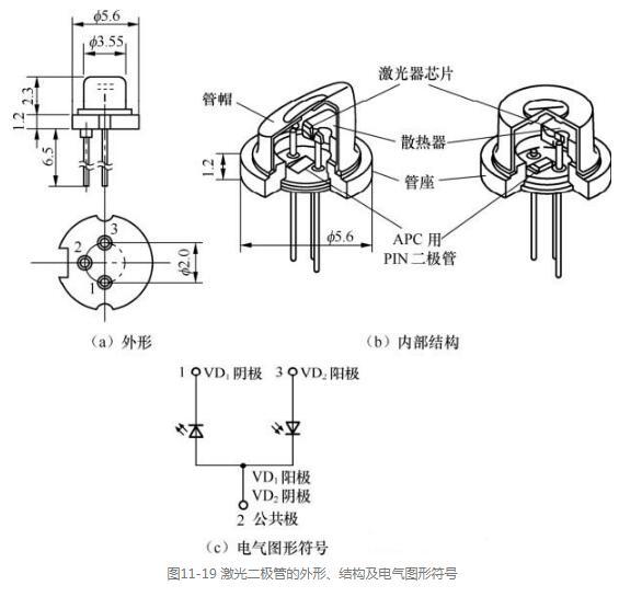 激光二极管的工作过程_激光二极管使用注意事项