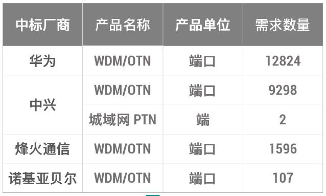 中国移动正式发布了省际骨干传送网十三期传输设备采购结果