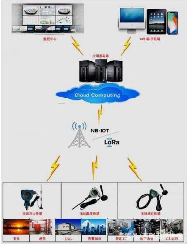 無線傳感器網絡技術你了解了多少