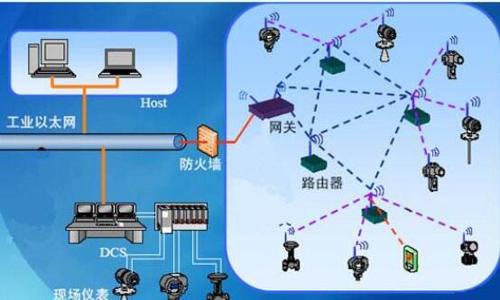无线传感器网络发展现状及发展前景