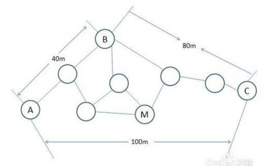 无线传感器网络节点定位是什么