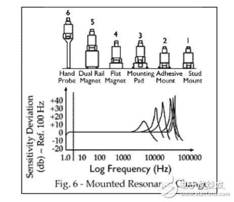 振动传感器参数_振动传感器安装方式