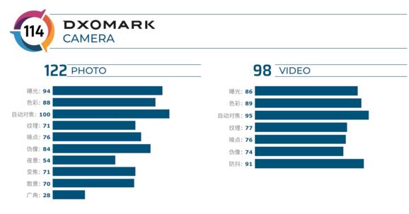 一加7 Pro在DxOMARK排名中的相机得分曝光为114分排名榜单第五