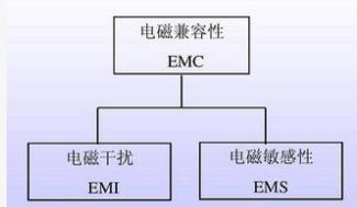 电子设备的各种电磁干扰问题分析