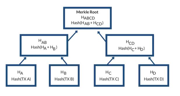 Java代码如何实现区块链
