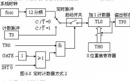80C51單片機的定時計數器的詳細資料說明