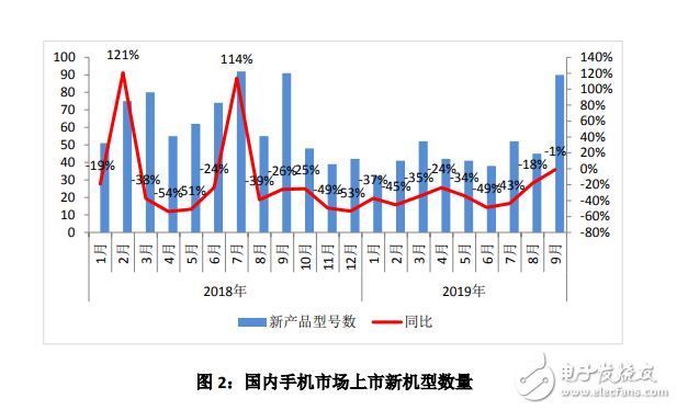 2019年9月国内手机市场报告发布,整体出货量同比下降7.1%