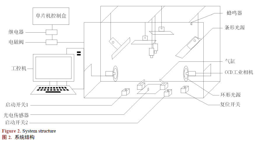 使用机器视觉设计汽车置杯盒缺陷检测系统的资料说明