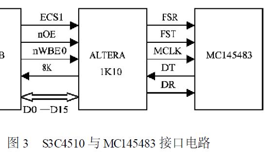 如何设计ARM核处理器S3C4510B的启动代码详细资料分析