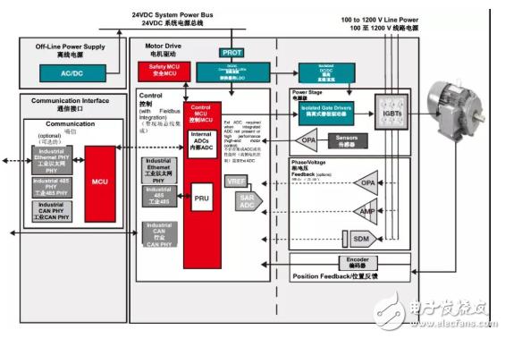 电容隔离如何解决交流电机驱动中的关键挑战