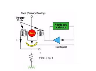 伺服概念是如何应用于制造极高精度压力传感器的