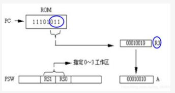 80C51单片机实现专用寄存器位寻址的设计方案
