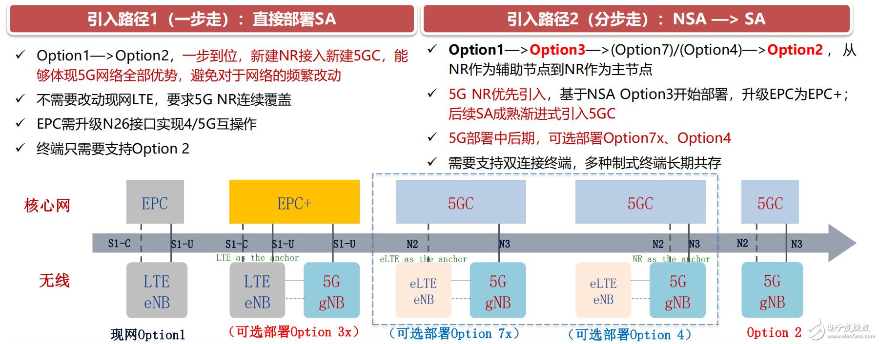 5G核心网建设的难点和挑战全面分析