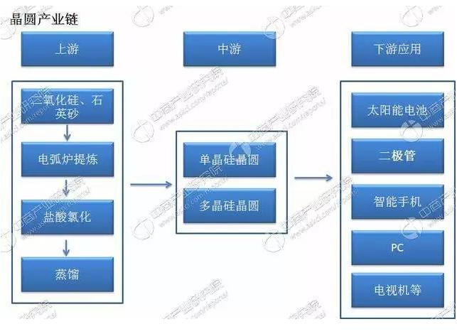 晶圆产业链分析