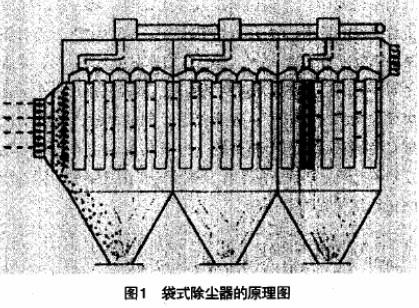 通过利用工业以太网实现袋式除尘器电气控制系统的设计