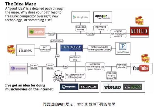 区块链行业创业时常见的几个误区阐述