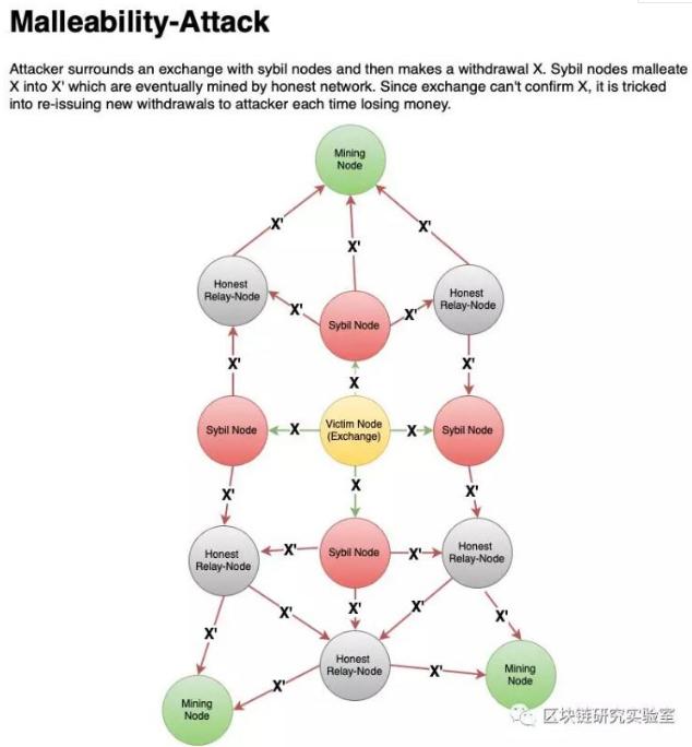 如何理解比特币交易的延展性