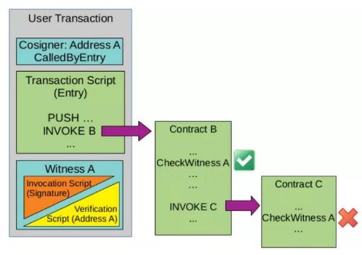 基于区块链技术的资产转移安全平台NEO介绍