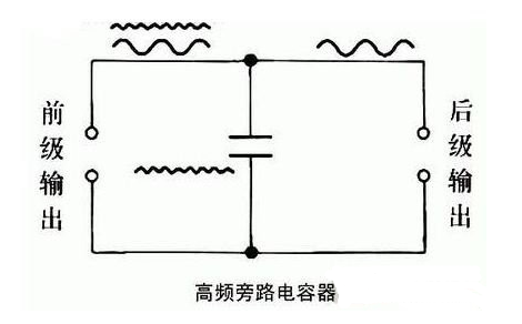 什么是旁路电容?原理是什么?