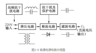 電源電路方框圖的電路作用