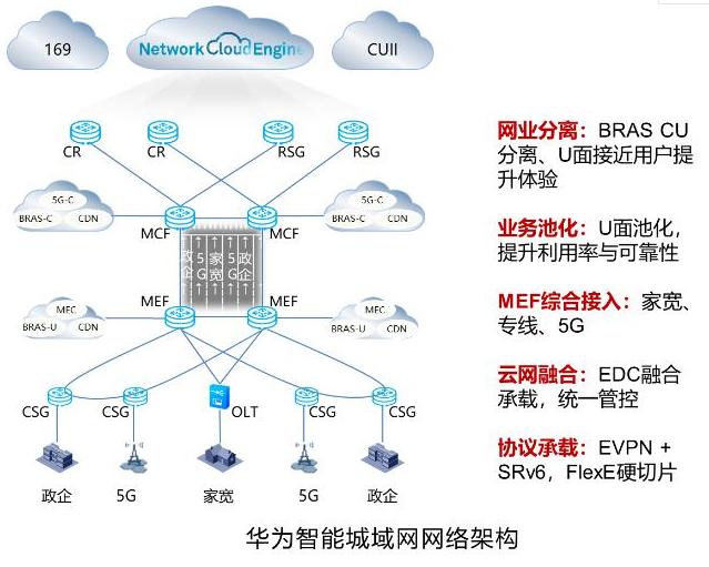 广东联通携手华为已完成了智能城域网综合业务承载的功能验证