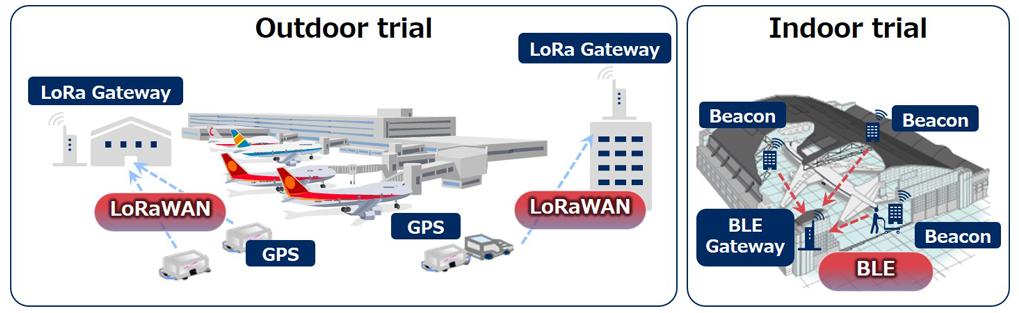 NEC公司利用IoT物联网技术进行了货运车辆位置跟踪实验