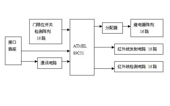硬件规格书框图总结资料免费下载
