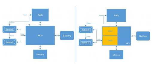 基于传感器系统的微控制器设计