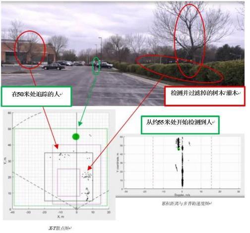 毫米波传感器实现边缘智能的基本原理解析