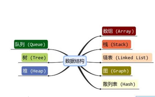 数据结构与算法分析—C语言描述
