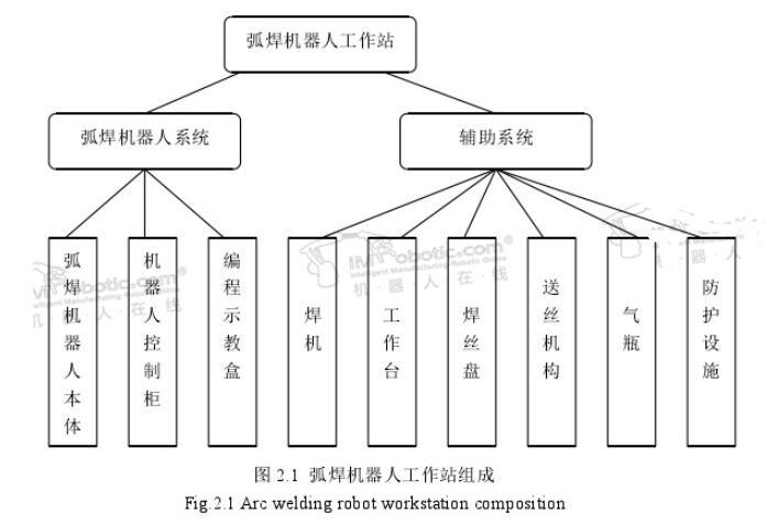 焊接机器人工作站组成结构图_焊接机器人工作站优势