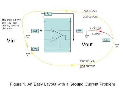 How to avoid distortion when designing high frequency PCB layout
