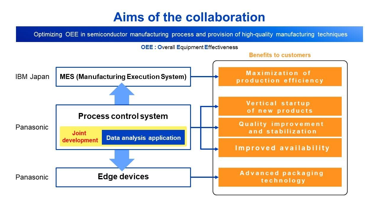 松下和IBM日本合作 將共同開發數據分析系統