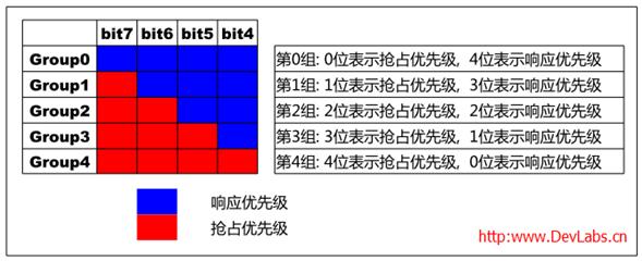 STM32单片机中抢占优先级和响应优先级的表达方式解析