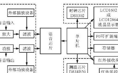 嵌入式数字录音系统设计方案概述