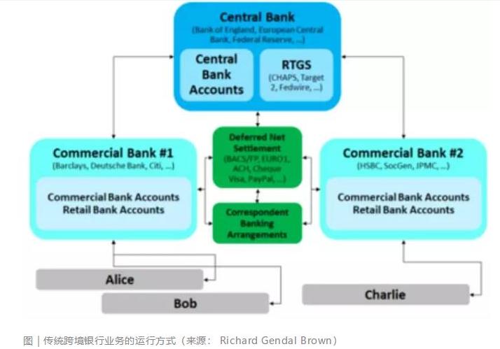 金融领域会被区块链如何改变
