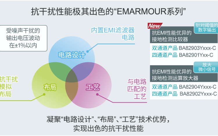 ROHM开发出抗EMI性能的优异接地检测比较器——BA8290xYxxx-C系列