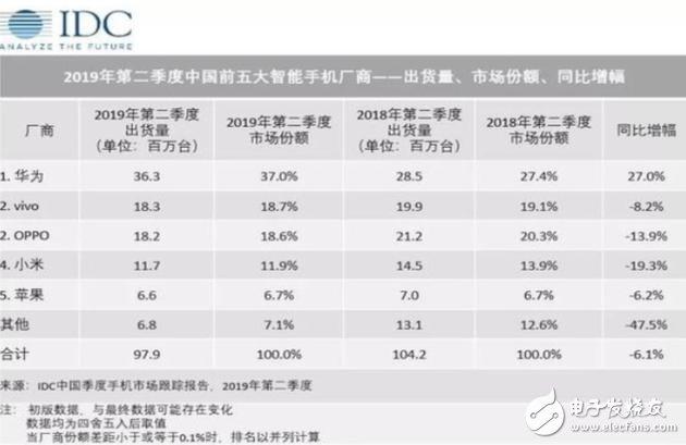 三星手机中国市场份额不足1%,转型迫在眉睫