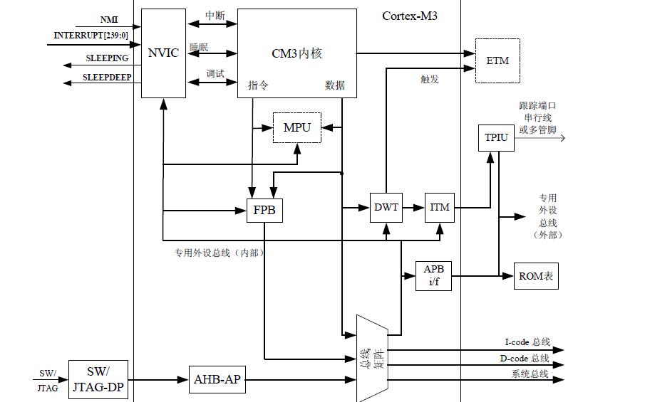 Cortex-M3技術參考手冊免費下載