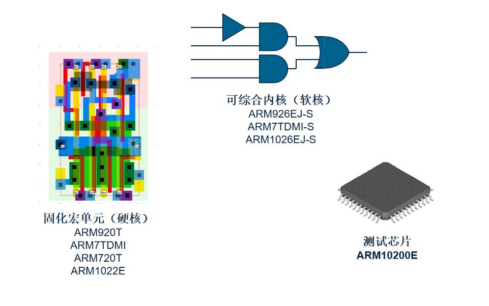 ARM处理器内核的详细资料概述