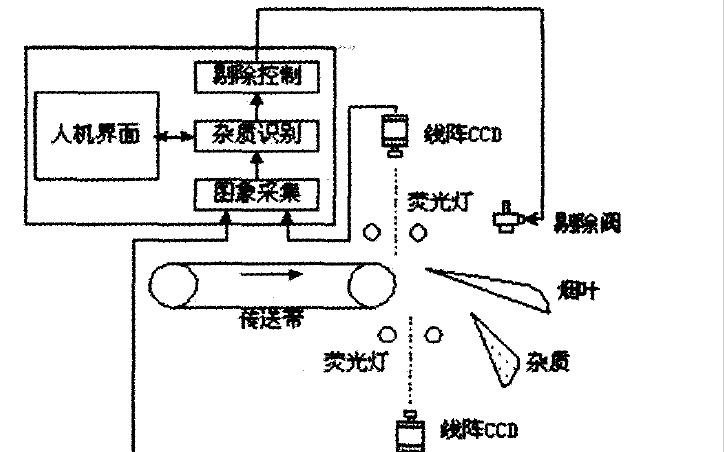 实时系统应用在烟草机械生产中的资料说明