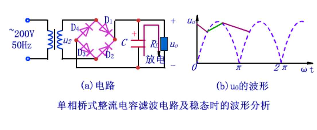 电容滤波的工作原理