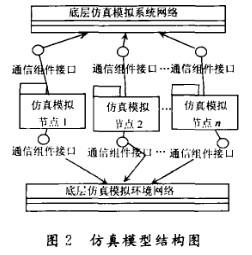 基于HLA高層體系結構的新型底層通信組件的實現與設計方案