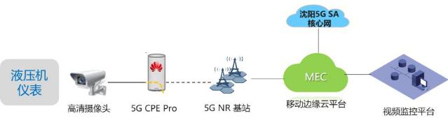 鞍山移动联合华为在鞍钢工厂园区打造出了基于5G+MEC技术的智慧工厂