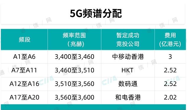 香港已经完成了对四家运营商3.5GHz频段的频谱...