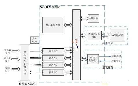 嵌入式处理器软核Nios II你了解了多少